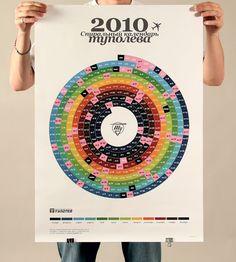 Spiral calendar 2010 by Alone zino , via Behance