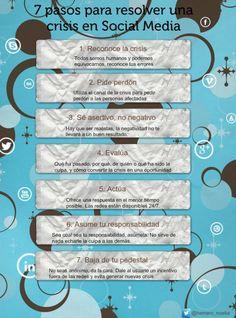7 pasos resolver una crisis en Social Media.