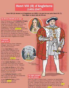 Fiche exposés : Henri VIII (8) d'Angleterre