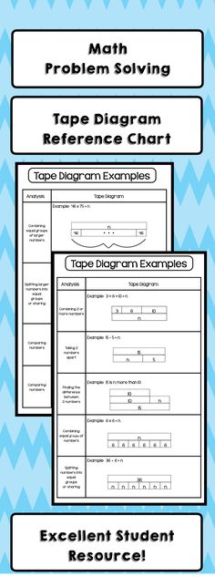 Tape diagram problem solving interactive notebook activities tape diagram problem solving interactive notebook activities ccuart Images