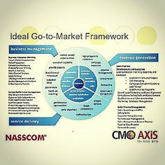 Go to market framework Source: slideshare.com #marketing #process #strategic #tactical #delivery #market #marketplace #distribution #communication #support #targeting #positioning #channel #knowledge #needs #ecosystem #demand #supply #opportunities #planning #competition #segmentation #economic #cultural #press #measurable #accessible #actionable #target #objective
