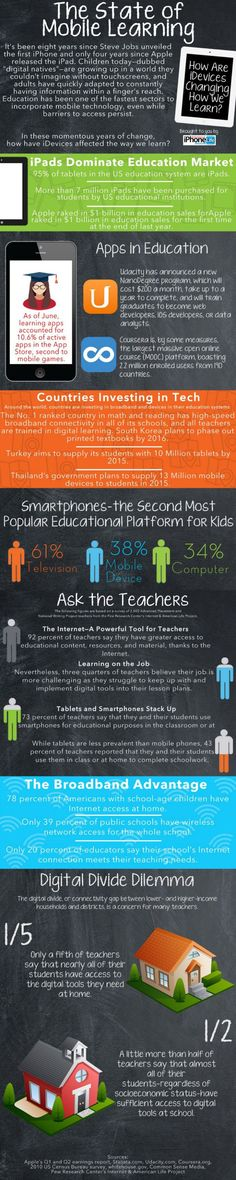 The State of Mobile Learning Infographic - http://elearninginfographics.com/state-of-mobile-learning-infographic/ #elearning #edtech