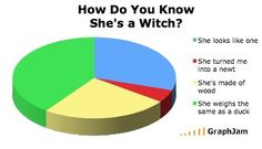 how to know if shes a witch Monty Python Holy Grail Chart
