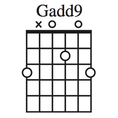 Here are chord charts for most of the chords you'll come across when playing guitar. First, the most common open-position chords.