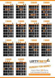 Interactive Left Handed Guitar Chords Diagram