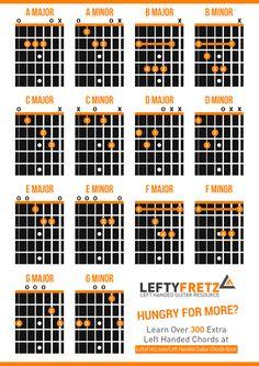 Interactive Left Handed Guitar Chords Diagram