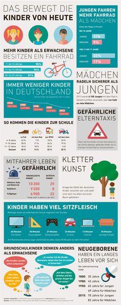 fairkehr-magazin: Infografik Kinder