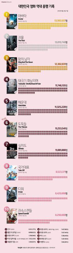 대한민국 영화 역대 흥행 기록 (8월 23일 기준)