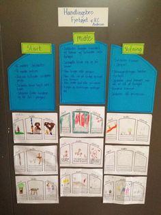 Vi har arbejdet med Fyrtøjet.    Børnene udfyldte selv deres egen handlingsbro, efter fælles gennemgang.       Herefter skrev de små ...