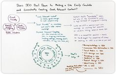 Does SEO Boil Down to Site Crawlability and Content Quality? http://moz.com/blog/does-seo-boil-down-to-site-crawlability-and-content-quality-whiteboard-friday