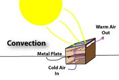Of the various designs for Solar Food Dehydrators I've seen, this one seems to be the simplest and easiest to construct.