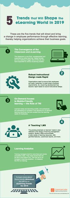 LMS What are the eLearning trends to look out for in This infographic highlights the 5 eLearni Learning Logo, Interactive Learning, Learning Skills, Effective Learning, Lessons For Kids, Piano Lessons, Instructional Design, Teaching, Hairstyle