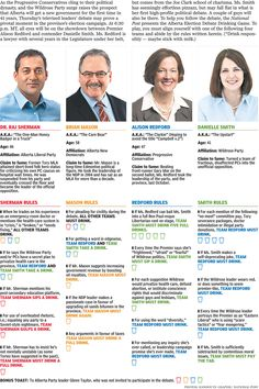 The National Post's Alberta Election Drinking Game: Home Edition--I need to move to Canada. Moving To Canada, Drinking Games, Infographics, Alcohol, Let It Be, Illustrations, Awesome, Information Graphics, Rubbing Alcohol