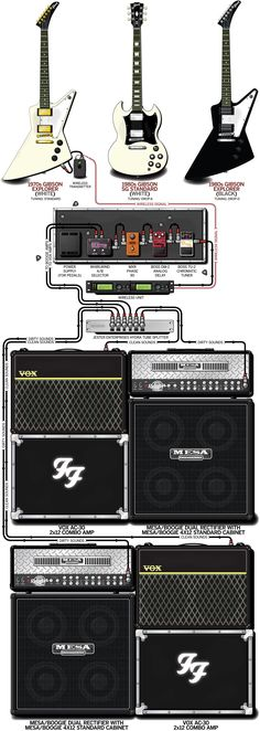 A detailed gear diagram of Dave Grohl's 2000 Foo Fighters stage setup that traces the signal flow of the equipment in his guitar rig.