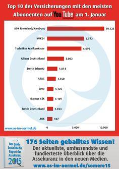 #Versicherungen auf #YouTube - die aktuellen Zahlen vom 1. Januar 2016 (Top 20 im Blog) #Assekuranz #Infografik #Studie