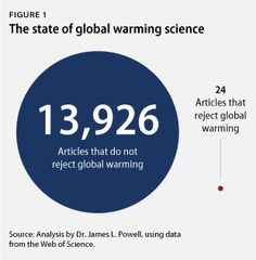 The State of Climate Science. A Thorough Review of the Scientific Literature on Global Warming