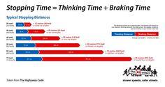 Tiempo de frenada (automóvil) dependiendo de la velocidad.   Tiempo de frenada= Respuesta del conductor + potencia de frenada del vehículo (inercia, frenos, etc).