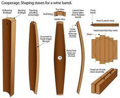 Creating Barrel Staves