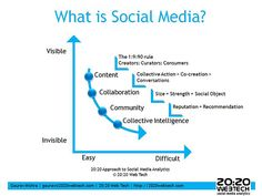 What is #SocialMedia?