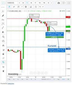 Gegenbewegungen beim Euro bringen beim Forex Handel erste Gewinne... #gegenbewegung #euro #forexhandel #gewinne