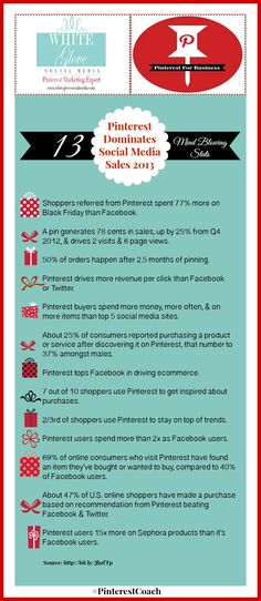 #PinterestCoach shares 13 mind blowing stats PINTEREST DOMINATES SOCIAL MEDIA SALES 2013 Infographic. Click here  for all the up to date Pinterest stats http://www.whiteglovesocialmedia.com/social-media-marketing-about-pinterest/ ✭ #PinterestExpert Anna Bennett✭
