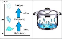 A diagram shows the three states of matter changing with increasing temperature, highlighting the change from solid (ice) to liquid (water) ...