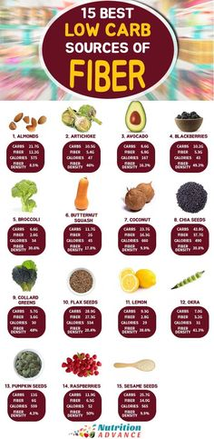fiber rich foods The 15 Best Low Carb Sources of Fiber Fiber Nutrition, Diet And Nutrition, Precision Nutrition, Health Diet, Holistic Nutrition, Smart Nutrition, Complete Nutrition, Nutrition Store, Kidney Health