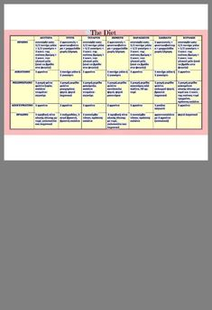 Periodic Table, Diet, Fitness, Periotic Table, Periodic Table Chart, Loosing Weight, Excercise, Diets, Health Fitness