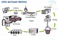 Describe Image – PTE Study Recycling Process, Sorting, Study, Image, Studio, Studying, Research