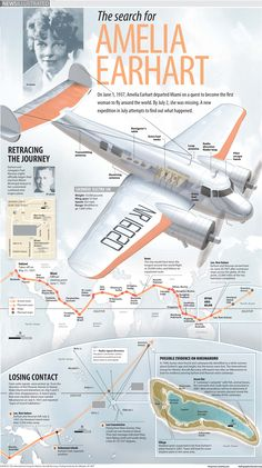 Amelia Earhart Infographic shows her second attempt to fly around the globe and where contact was lost. Earhart and her navigator Fred Noonan disappeared over the Pacific on their way to Howland Island. Mystery Of History, World History, History Mysteries, Amelia Earhart Disappearance, Apollo 11, Fly Around The World, Female Pilot, Wax Museum, School Projects