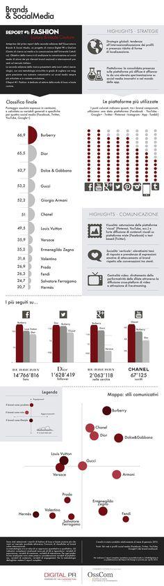 Brands e Social Media - il settore Fashion Social Media Report, Social Media Branding, Social Media Marketing, Communication, Internet News, Chanel, Fendi, Hermes, Dior