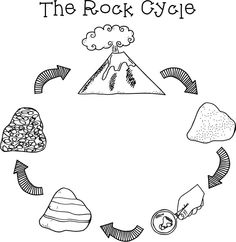 The Rock Cycle: This diagram is very descriptive yet still