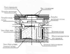 Typical components of a reinforced concrete septic tank