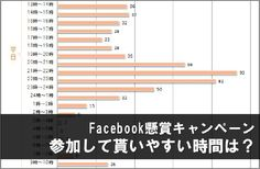 01Facebook懸賞キャンペーン、参加して貰いやすい時間帯