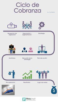 Ciclo de Cobranza | @Piktochart Infographic