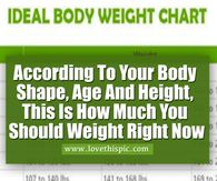 According To Your Body Shape, Age, And Height, This Is How Much You Should Weight Right Now