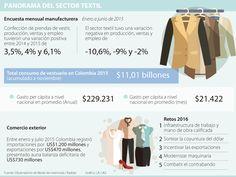 Dólar y mano de obra calificada, retos del sector textil para 2016 Textiles, Shopping, Exchange Rate, Cloths, Fabrics