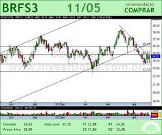 BRF FOODS - BRFS3 - 11/05/2012
