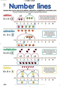 math worksheet : 1000 ideas about number lines on pinterest  math fractions and  : Multiplication On Number Line Worksheets