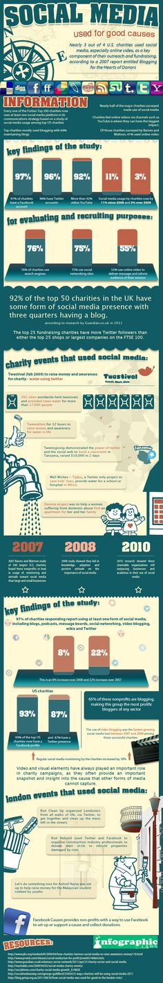 Uso del social media para buenas causas | Social Media for Good« Infografías de Marketing