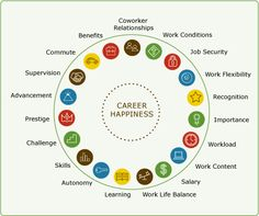 Career Happiness chart. What are your values? #Careers