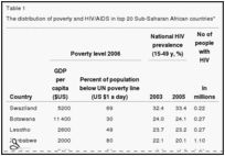Financial stats on HIV