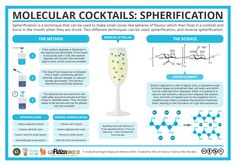 Science Hits the Bar – Cocktail Spherification