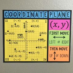 This Coordinate Plane Poster & Handout is a must have for any or Grade Math Classroom! Help your class learn plotting points and identifying points on the coordinate plane with this large printable poster! Math College, Sixth Grade Math, 6th Grade Math Games, 7th Grade Math Worksheets, Measurement Worksheets, Fourth Grade Math, Ninth Grade, Seventh Grade, Math Classroom Decorations