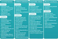 Diagram showing the four capacities of Curriculum for Excellence and their attributes