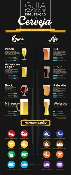 Guia Básico de Degustação de Cerveja by Gabriel Menezes, via Behance All Beer, Wine And Beer, Beer Brewing, Home Brewing, Beer Tasting, Beer Recipes, In Vino Veritas, Beer Lovers, Bartender