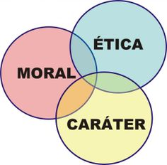 A honestidade é a interseção entre a ética, o moral e o caráter.