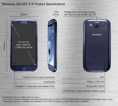 Official specifications page of Samsung Galaxy S III.