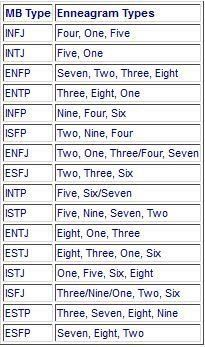 The most likely enneagram types for each MBTI type, listed from most likely to least likely.JPG The most likely enneagram types for each MBTI type, listed from most likely to least likely. Personality Psychology, Intj Personality, Myers Briggs Personality Types, Personality Inventory, Mbti, Infj Infp, Isfp, Introvert Quotes, Thing 1