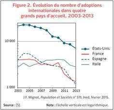 Evolution du nombre d'adoptions internationales dans quatre pays d'accueil, 2003-2013. http://www.ined.fr/fr/publications/population-et-societes/adoption-internationale-dans-le-monde-raisons-du-declin/